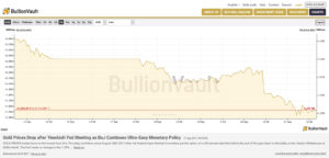 Price of Gold chart, 09/21/2017